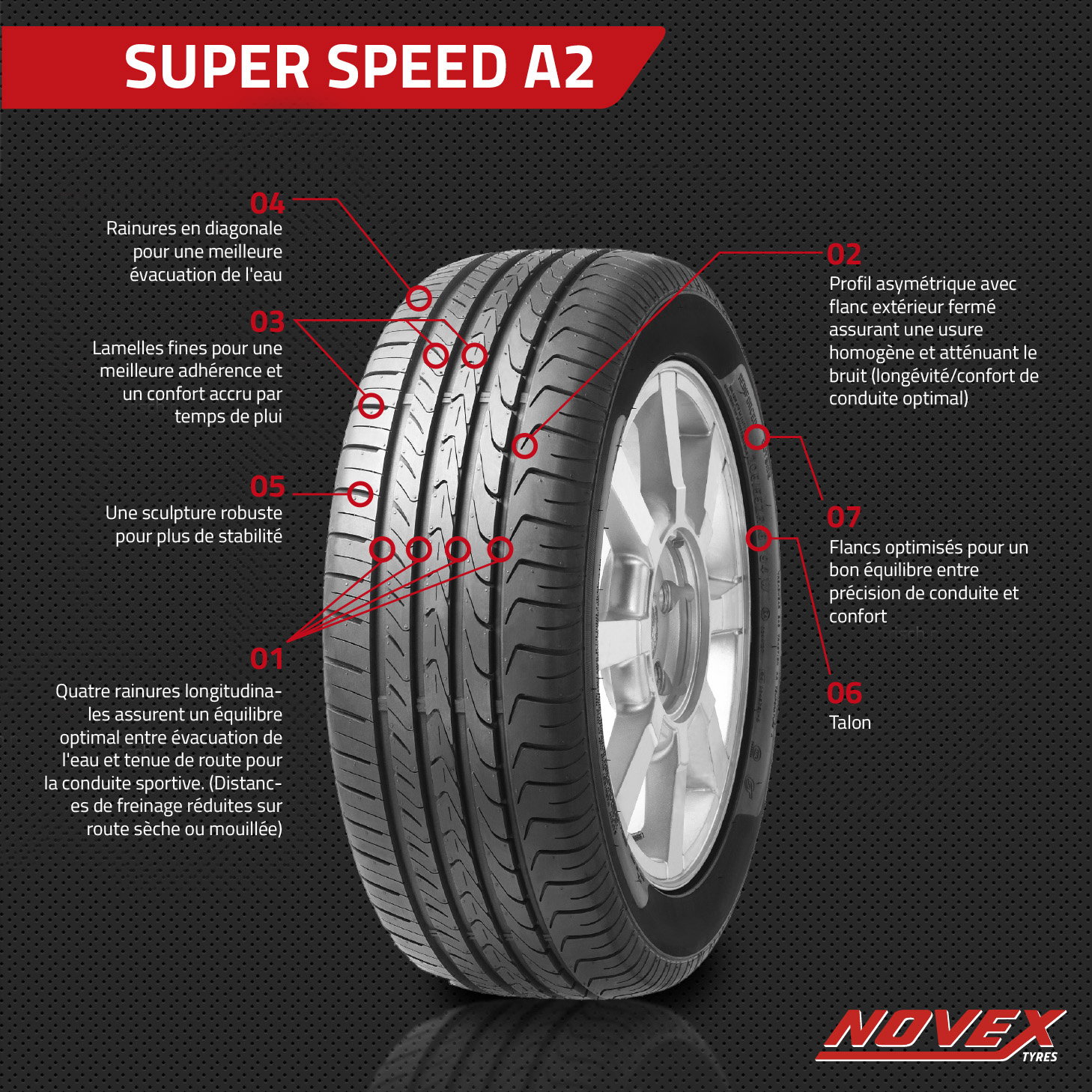 NOVEX Texte Super Speed A2